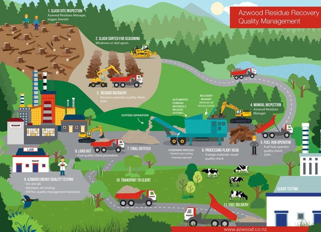 Artwork - Azwood Energy supply chain Infographic by Revelldesign